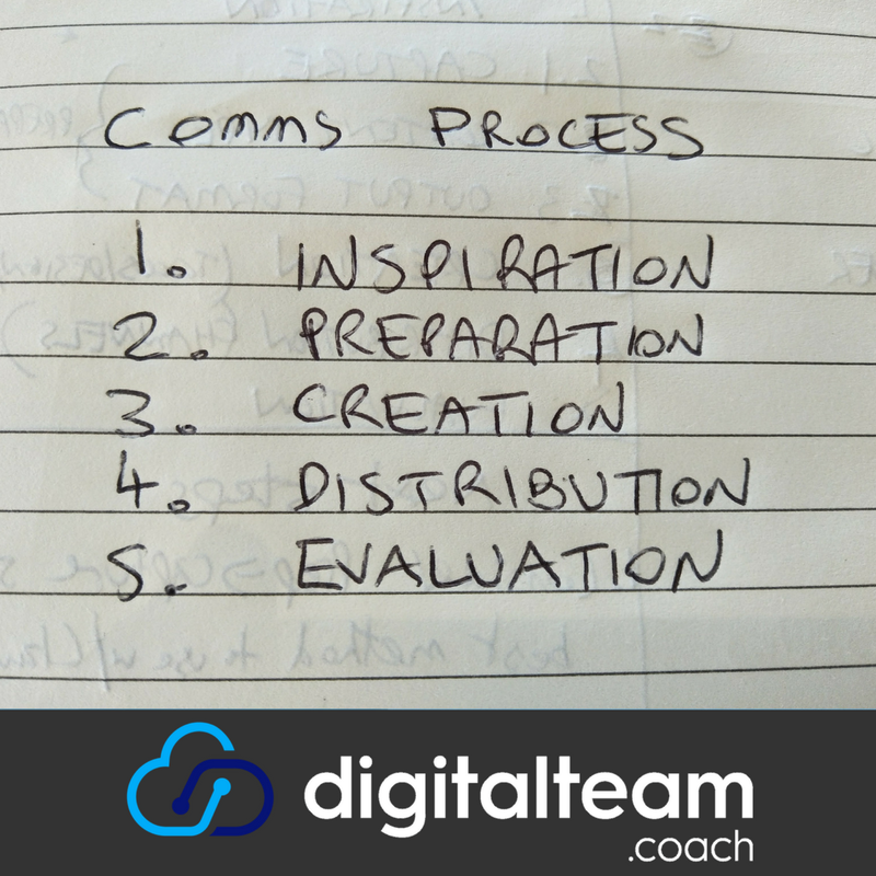 Create a Communications Process Plan